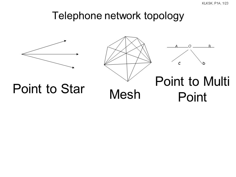 Telephone network topology