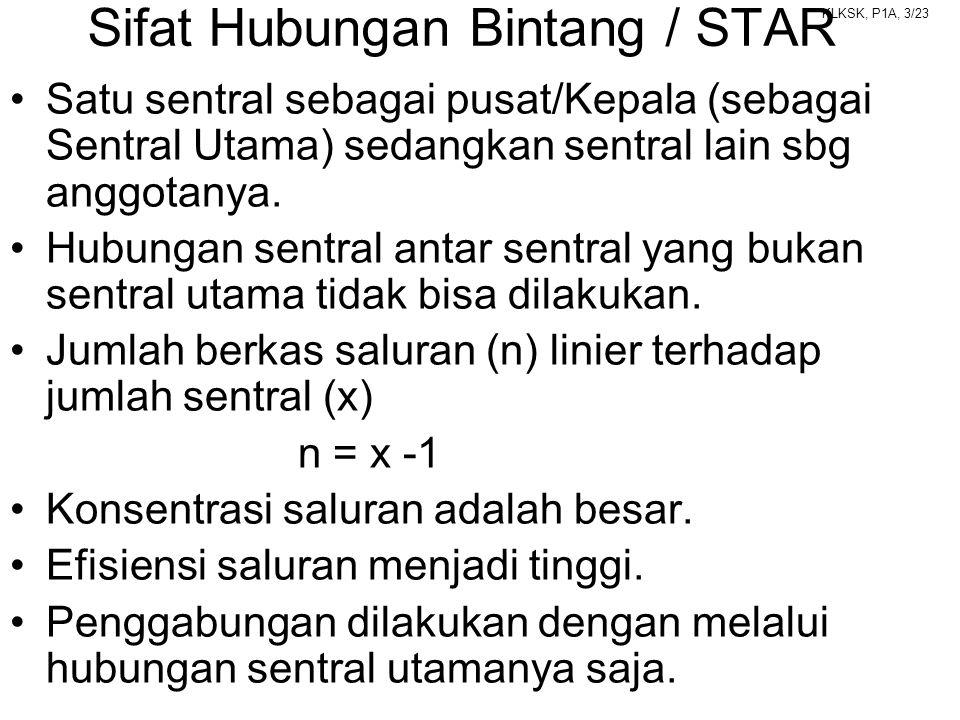 Sifat Hubungan Bintang / STAR