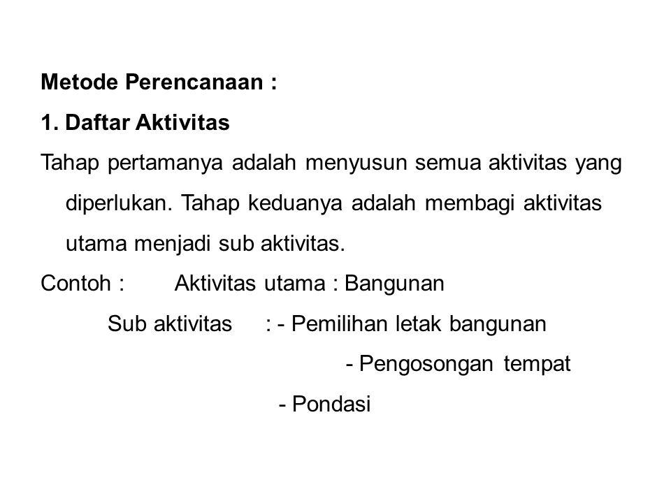 Metode Perencanaan : 1. Daftar Aktivitas.