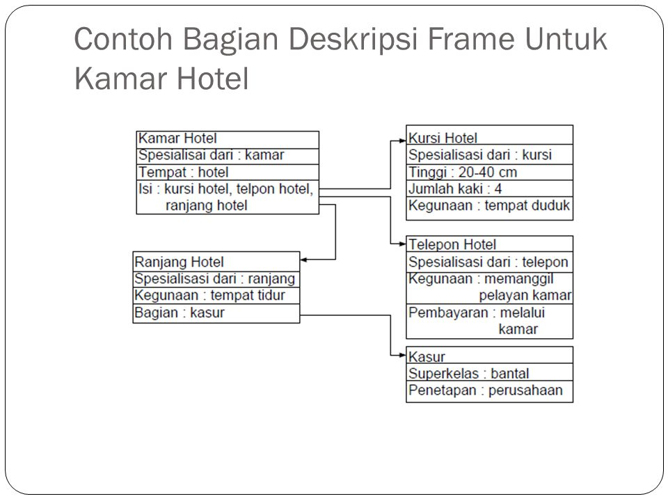 Contoh Bagian Deskripsi Frame Untuk Kamar Hotel