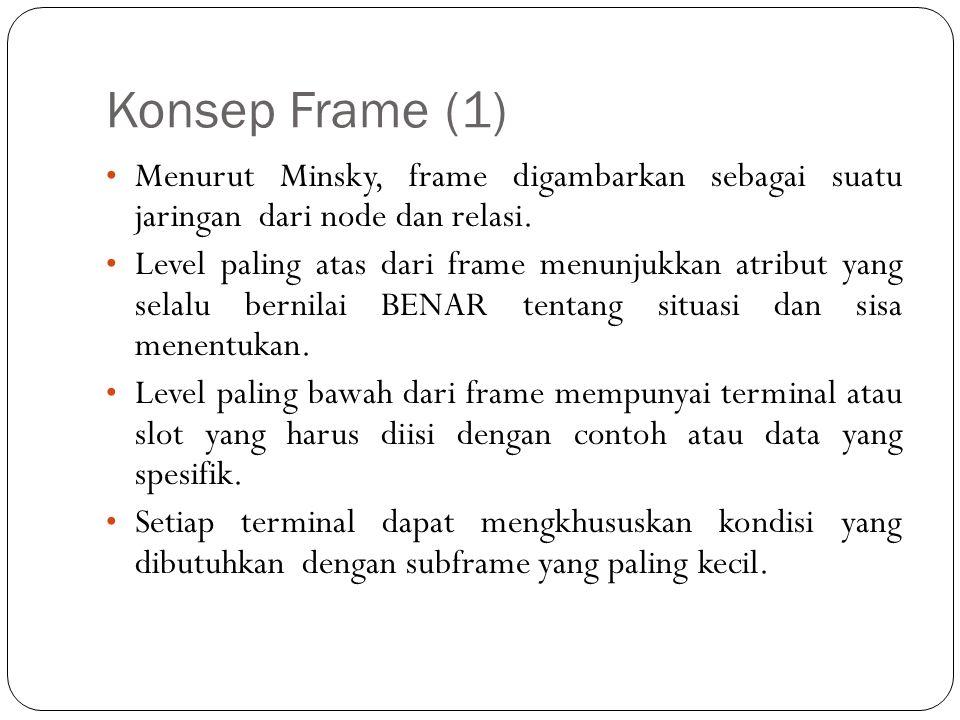 Konsep Frame (1) Menurut Minsky, frame digambarkan sebagai suatu jaringan dari node dan relasi.