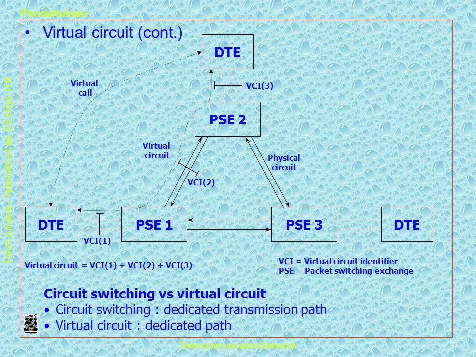 Virtual circuit = VCI(1) + VCI(2) + VCI(3)