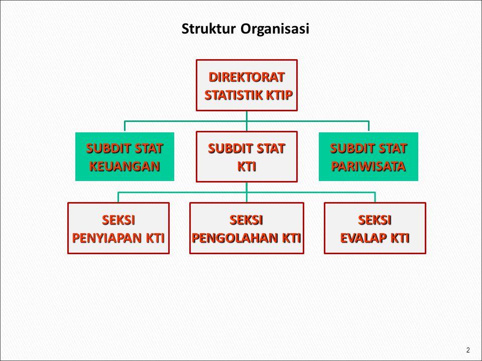 Struktur Organisasi DIREKTORAT STATISTIK KTIP SUBDIT STAT KEUANGAN KTI