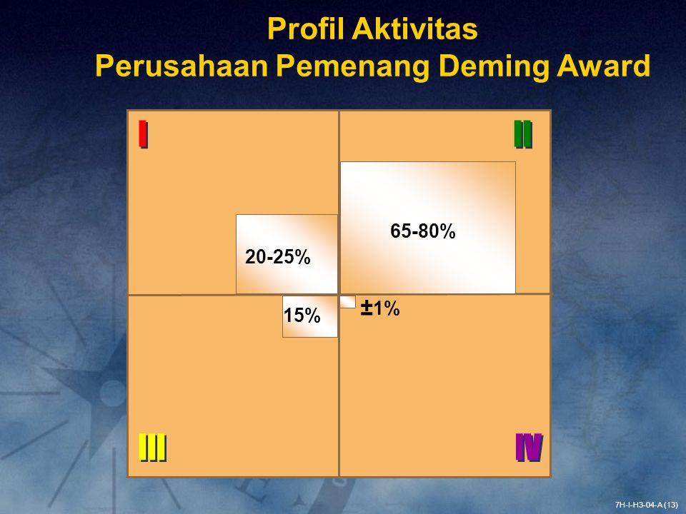 Profil Aktivitas Perusahaan Pemenang Deming Award