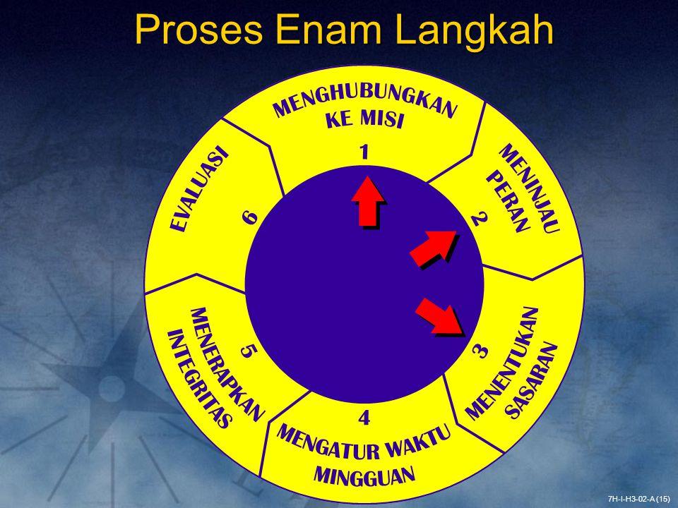 Proses Enam Langkah Menghubungkan ke misi.