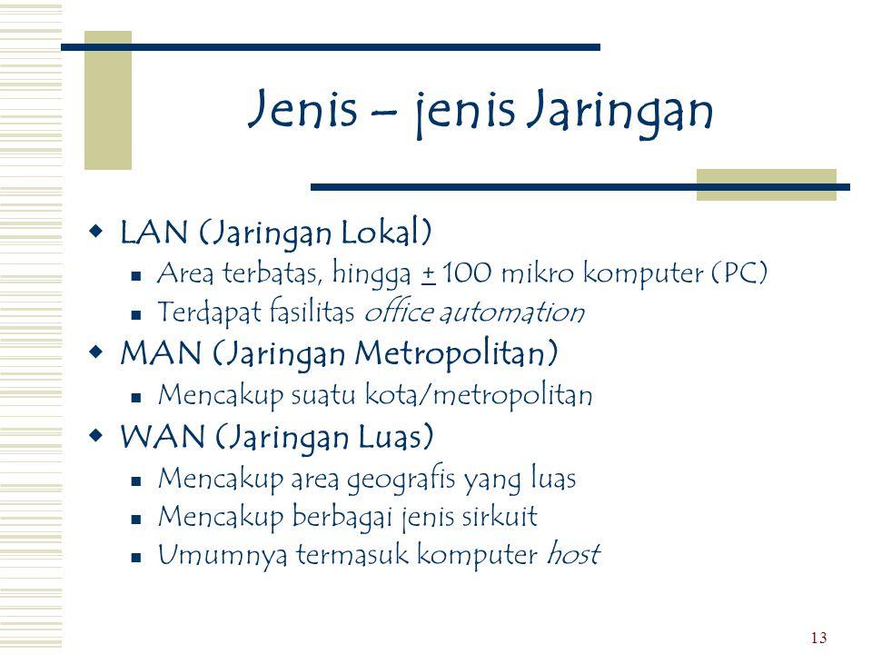Jenis – jenis Jaringan LAN (Jaringan Lokal)