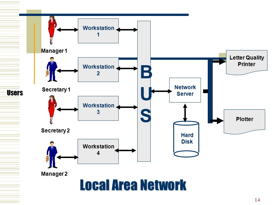 BUS Local Area Network Users Workstation 1 Manager 1 Letter Quality