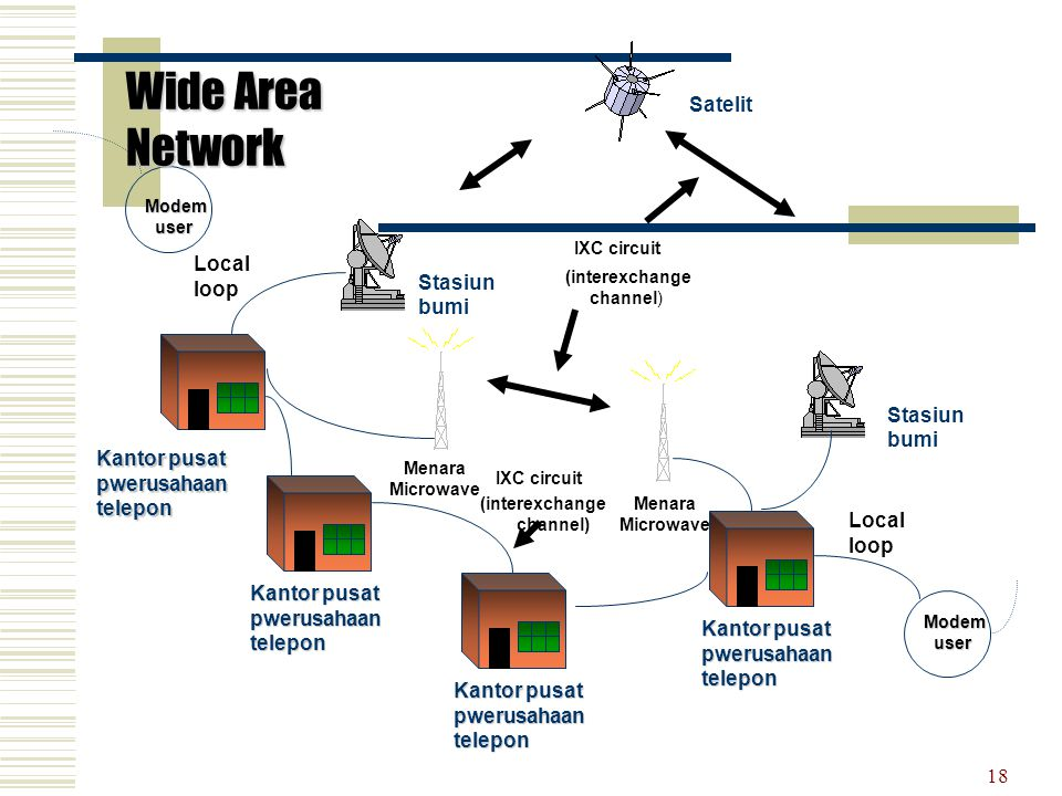 Wide Area Network Satelit Stasiun bumi Local loop Stasiun bumi