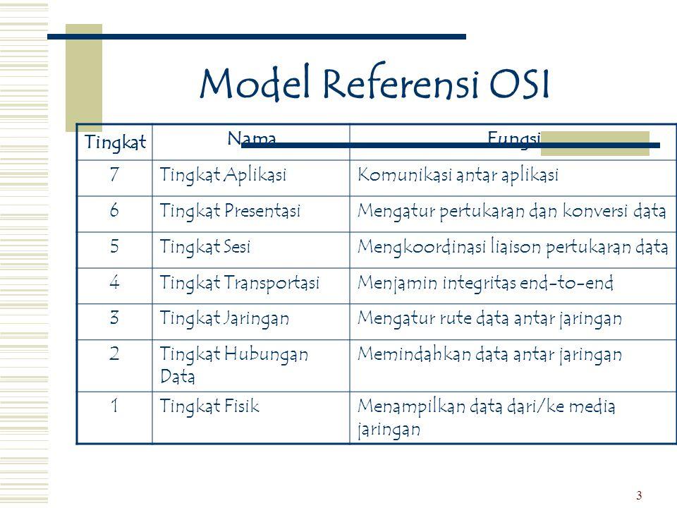 Model Referensi OSI Tingkat Nama Fungsi 7 Tingkat Aplikasi