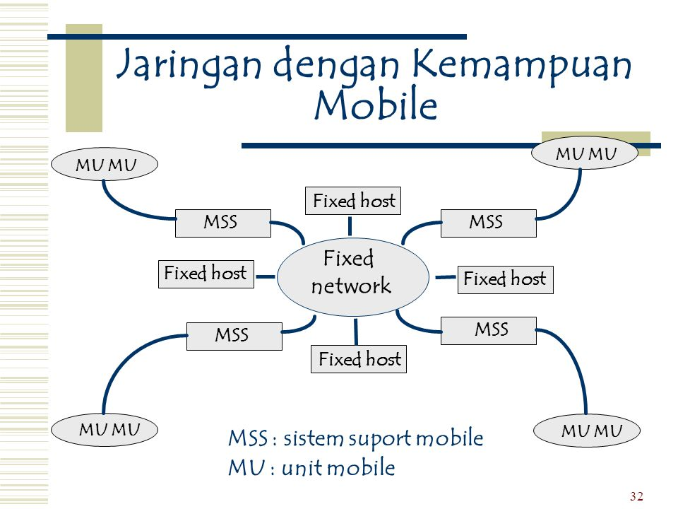 Jaringan dengan Kemampuan Mobile