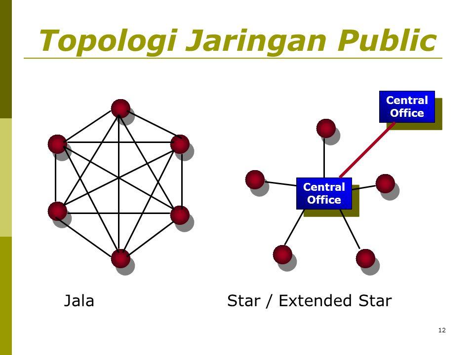 Topologi Jaringan Public