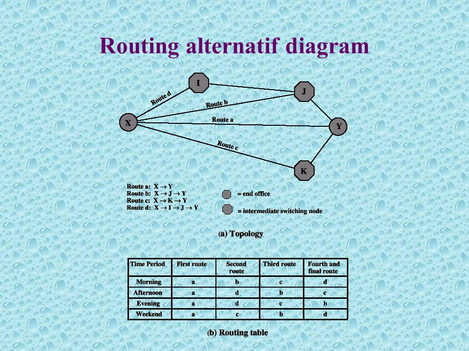 Routing alternatif diagram
