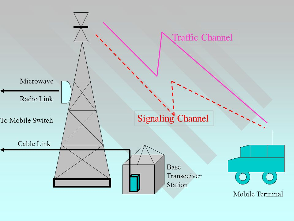 Traffic Channel Signaling Channel Microwave Radio Link