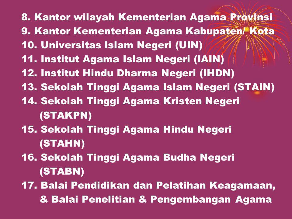 8. Kantor wilayah Kementerian Agama Provinsi
