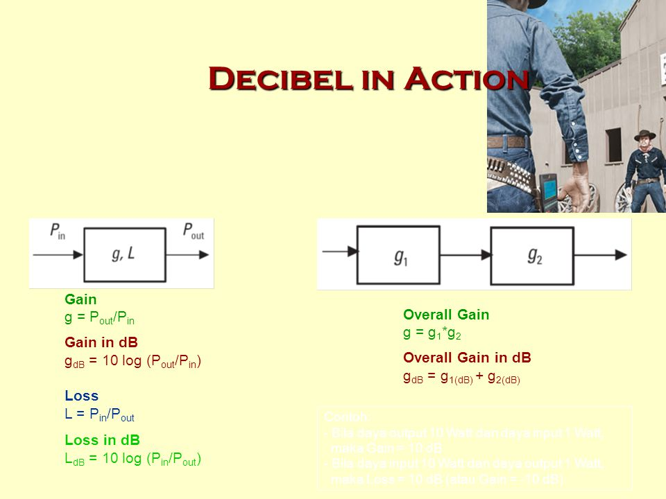 Decibel in Action Gain g = Pout/Pin Overall Gain Gain in dB g = g1*g2