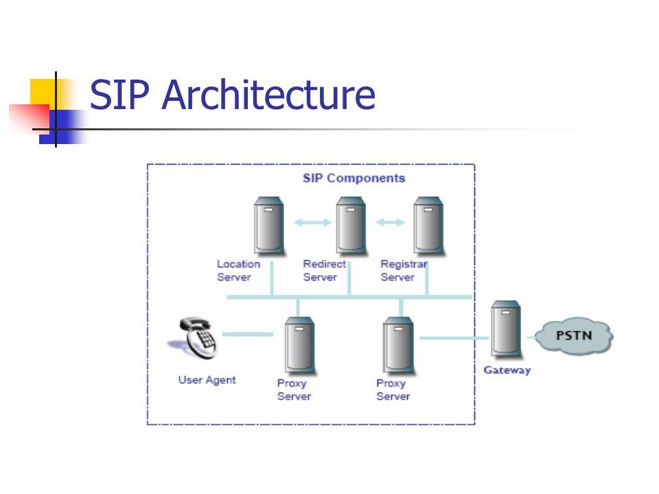 SIP Architecture