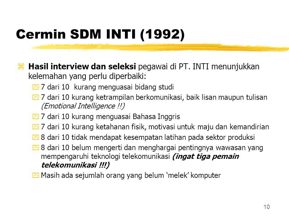 Cermin SDM INTI (1992) Hasil interview dan seleksi pegawai di PT. INTI menunjukkan kelemahan yang perlu diperbaiki:
