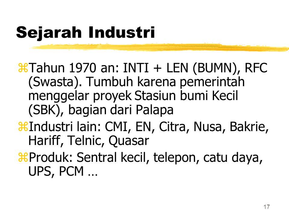 Sejarah Industri