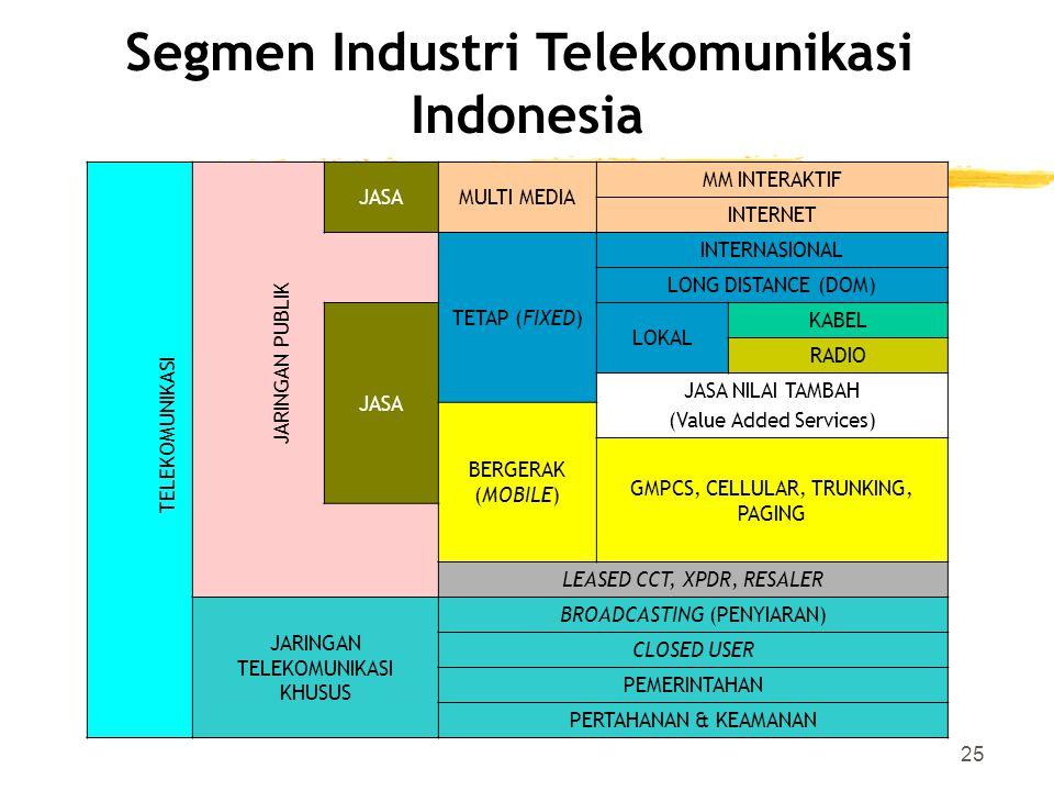Segmen Industri Telekomunikasi