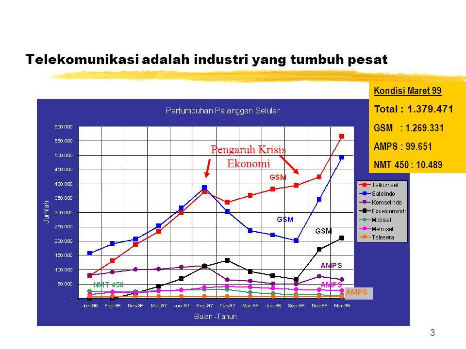 Telekomunikasi adalah industri yang tumbuh pesat