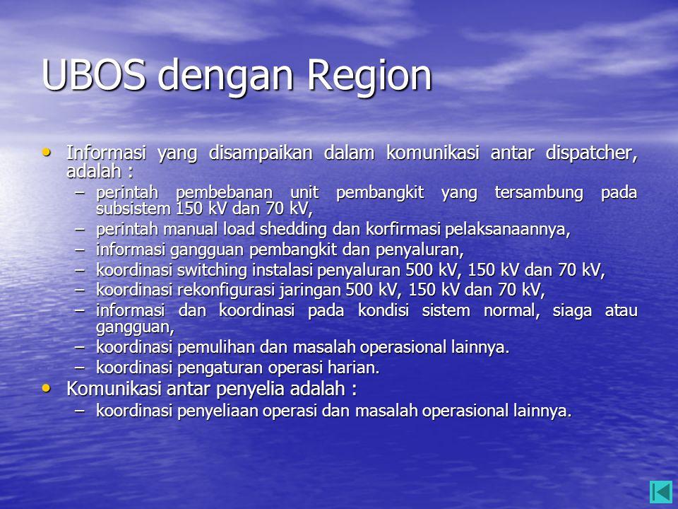 UBOS dengan Region Informasi yang disampaikan dalam komunikasi antar dispatcher, adalah :