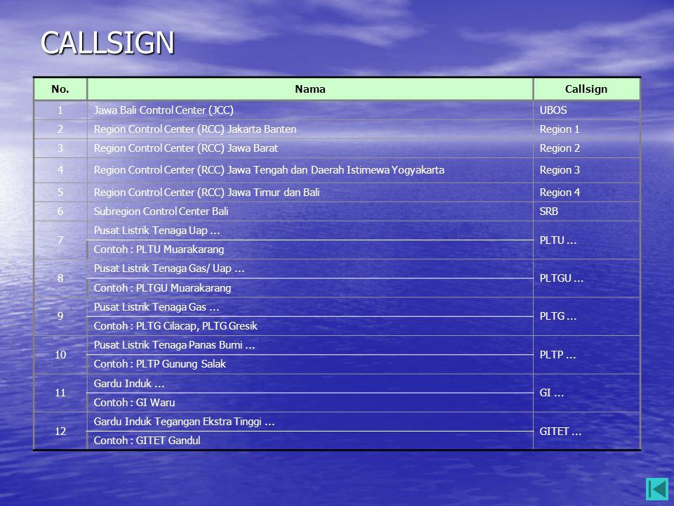 CALLSIGN No. Nama Callsign 1 Jawa Bali Control Center (JCC) UBOS 2