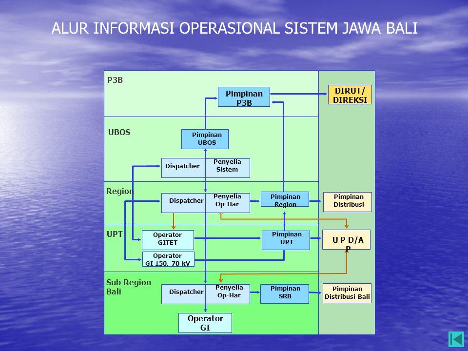 ALUR INFORMASI OPERASIONAL SISTEM JAWA BALI