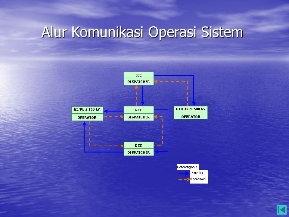 Alur Komunikasi Operasi Sistem