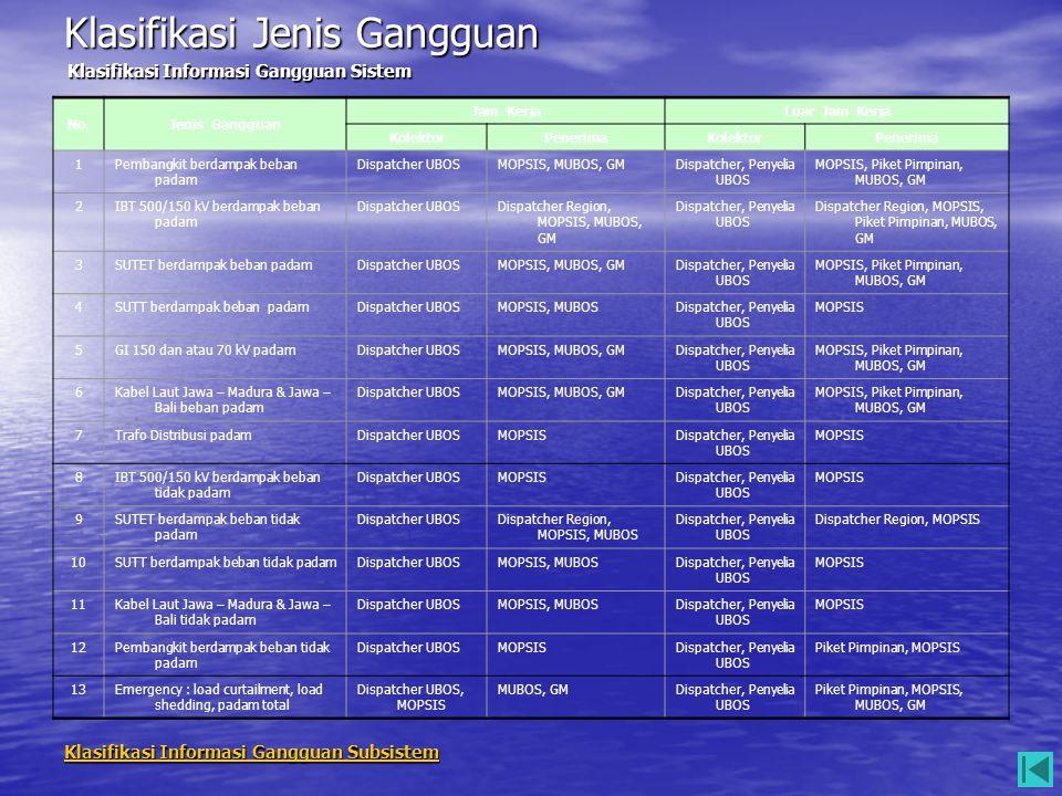 Klasifikasi Jenis Gangguan