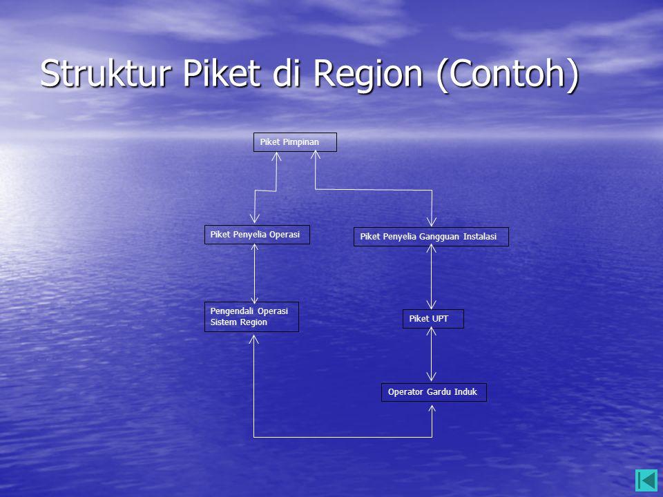 Struktur Piket di Region (Contoh)