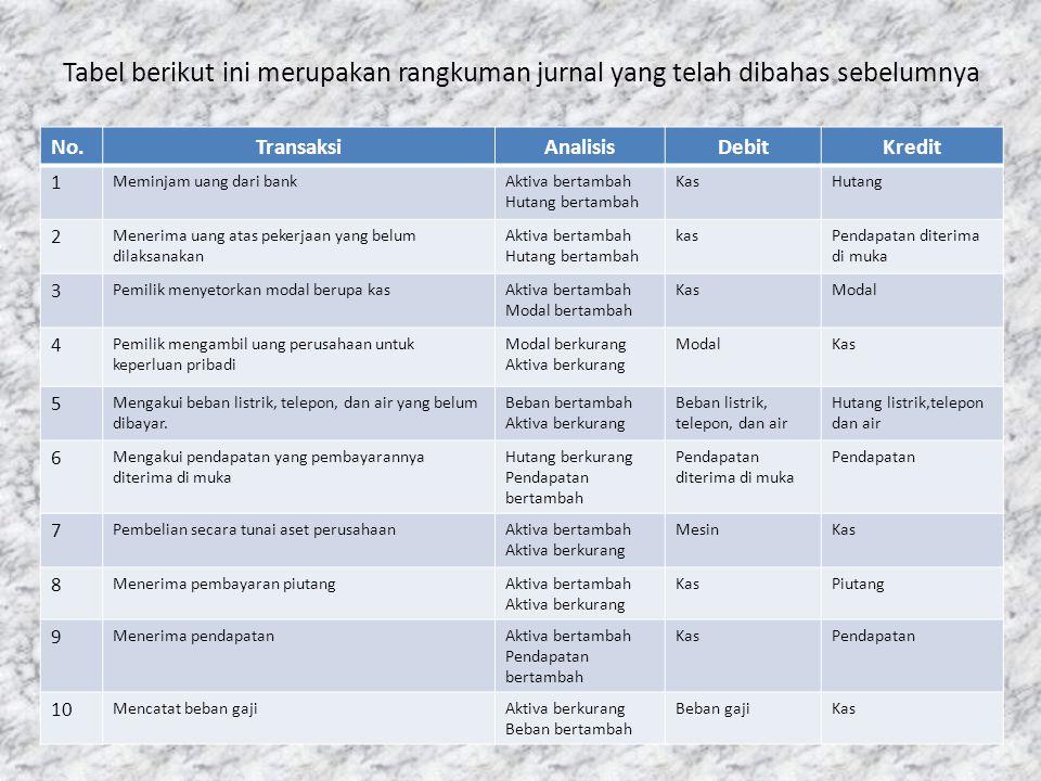 Tabel berikut ini merupakan rangkuman jurnal yang telah dibahas sebelumnya
