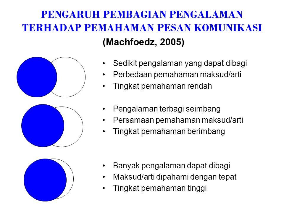 PENGARUH PEMBAGIAN PENGALAMAN TERHADAP PEMAHAMAN PESAN KOMUNIKASI (Machfoedz, 2005)