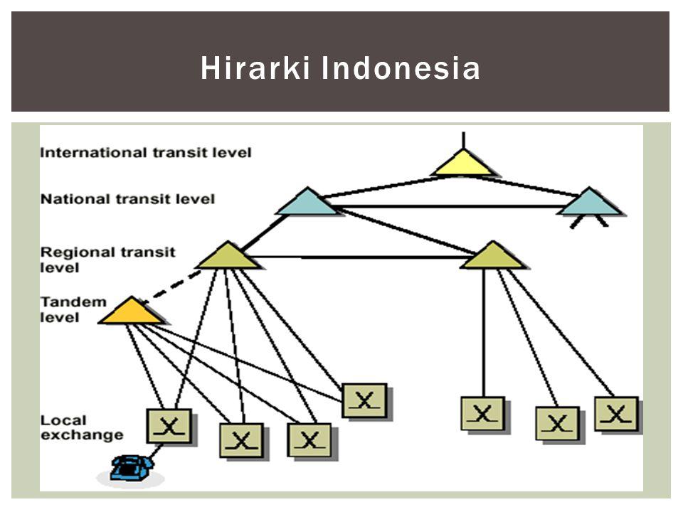 Hirarki Indonesia