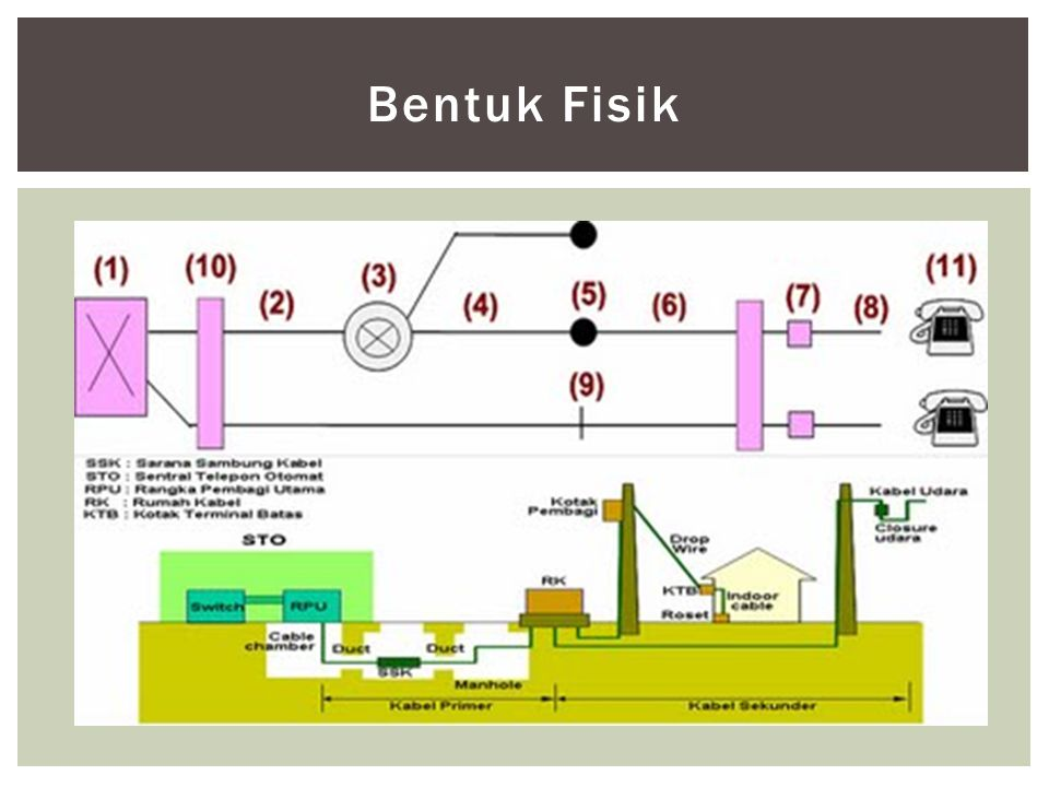 Bentuk Fisik Rumah Kabel (RK) / Feeder Point / Cross Connect Point