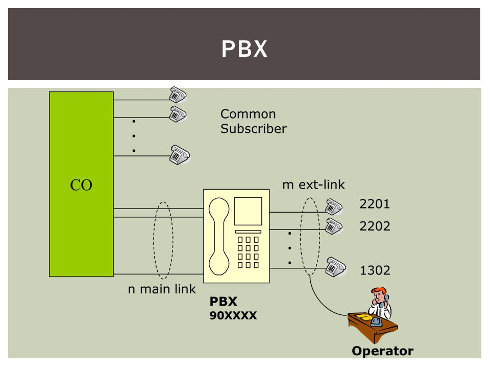 PBX PMBX = private manual branch exchange : panggilan internal dan eksternal ditangani oleh operator.