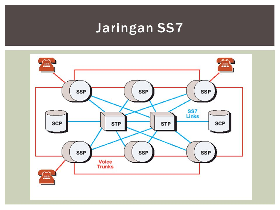 Jaringan SS7 STP (Signalling Transfer Point)