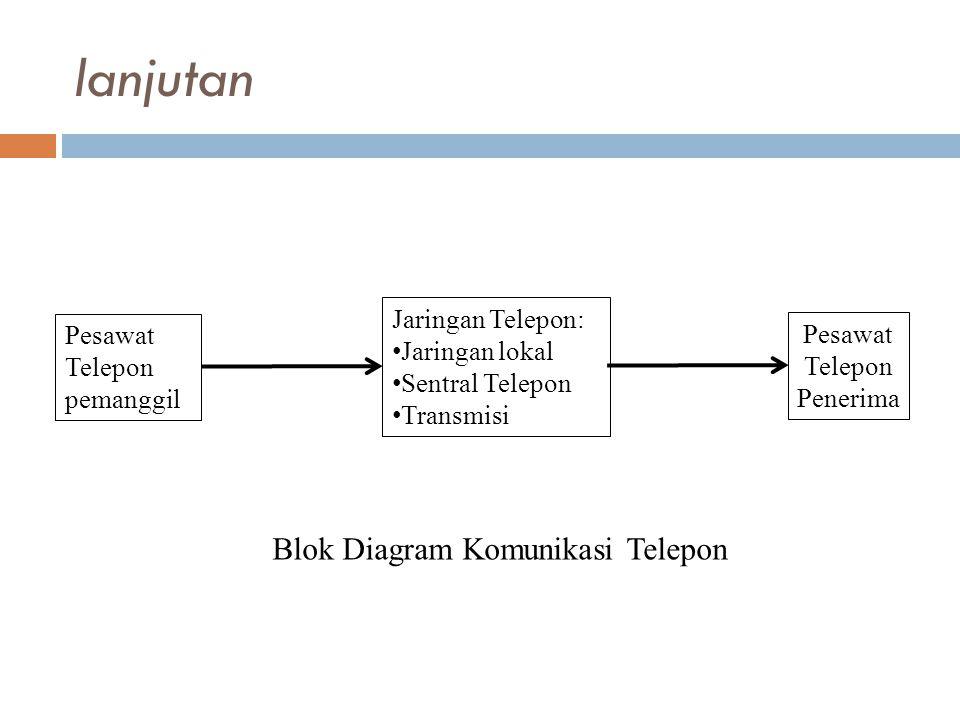 lanjutan Blok Diagram Komunikasi Telepon Jaringan Telepon: Pesawat
