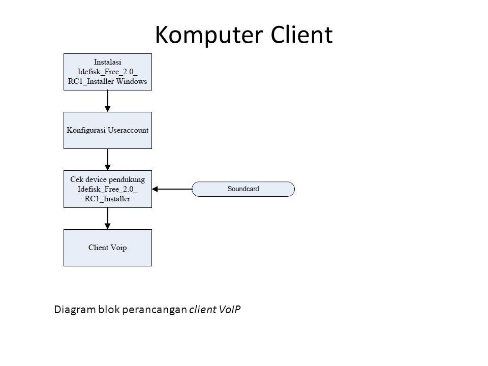 Komputer Client Diagram blok perancangan client VoIP
