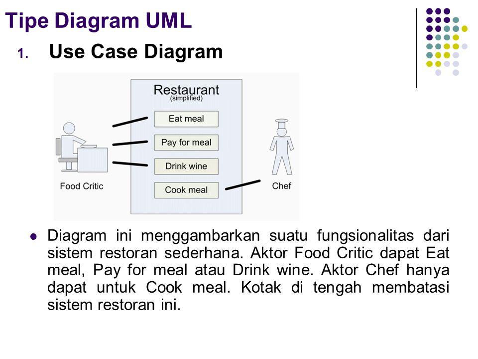 Tipe Diagram UML Use Case Diagram