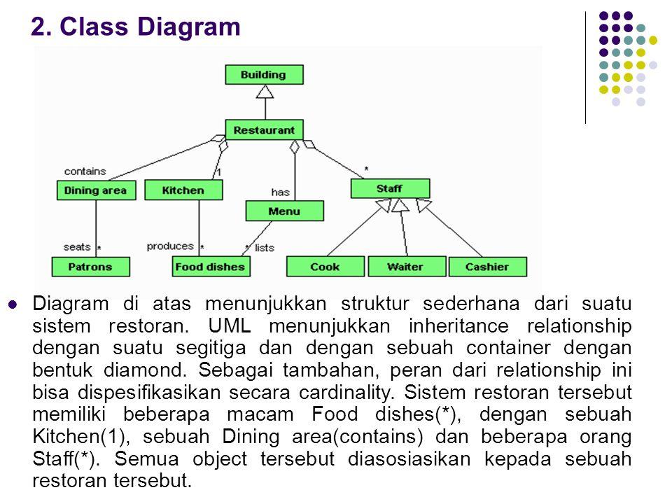 2. Class Diagram