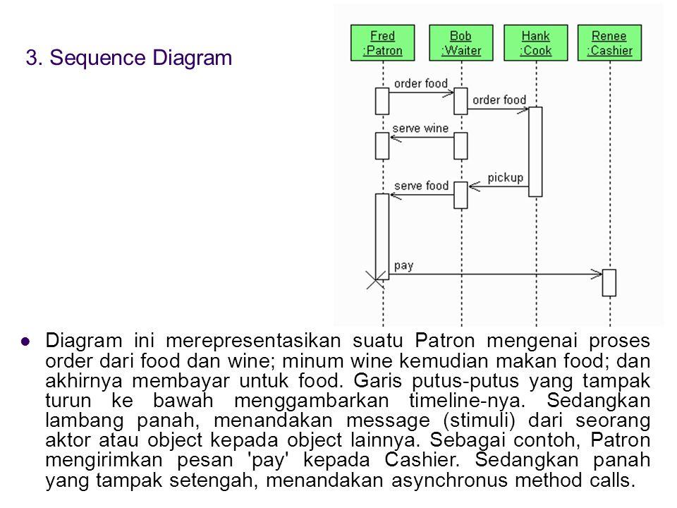 3. Sequence Diagram