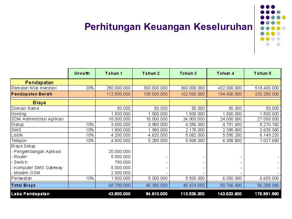 Perhitungan Keuangan Keseluruhan