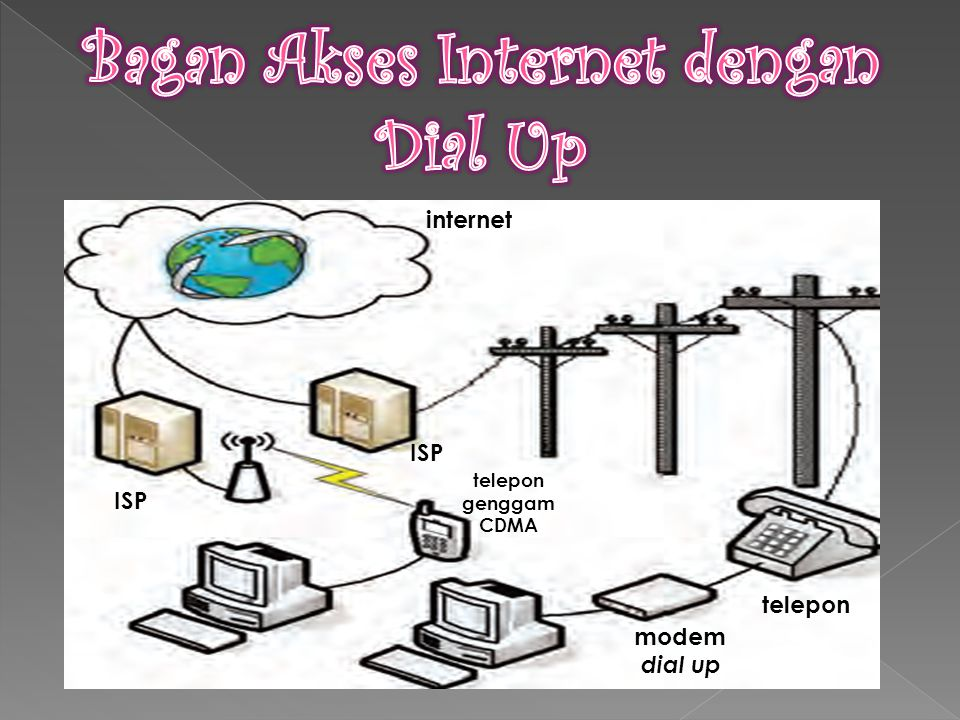 Bagan Akses Internet dengan Dial Up