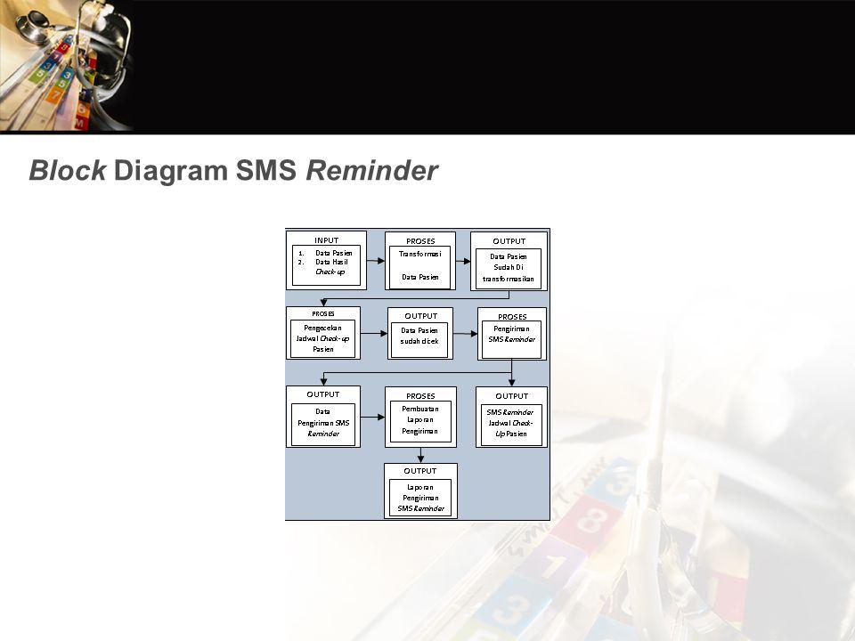 Block Diagram SMS Reminder