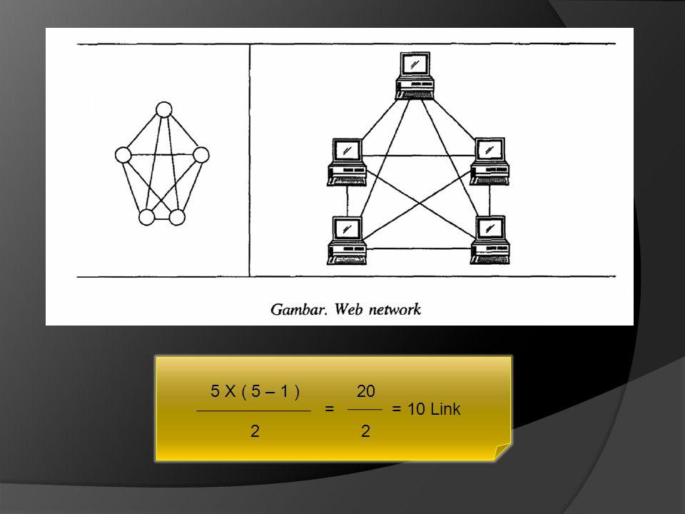 5 X ( 5 – 1 ) 20 = = 10 Link 2 2
