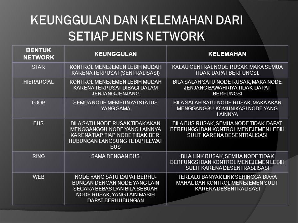 KEUNGGULAN DAN KELEMAHAN DARI SETIAP JENIS NETWORK