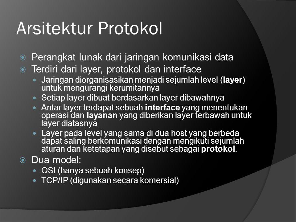 Arsitektur Protokol Perangkat lunak dari jaringan komunikasi data