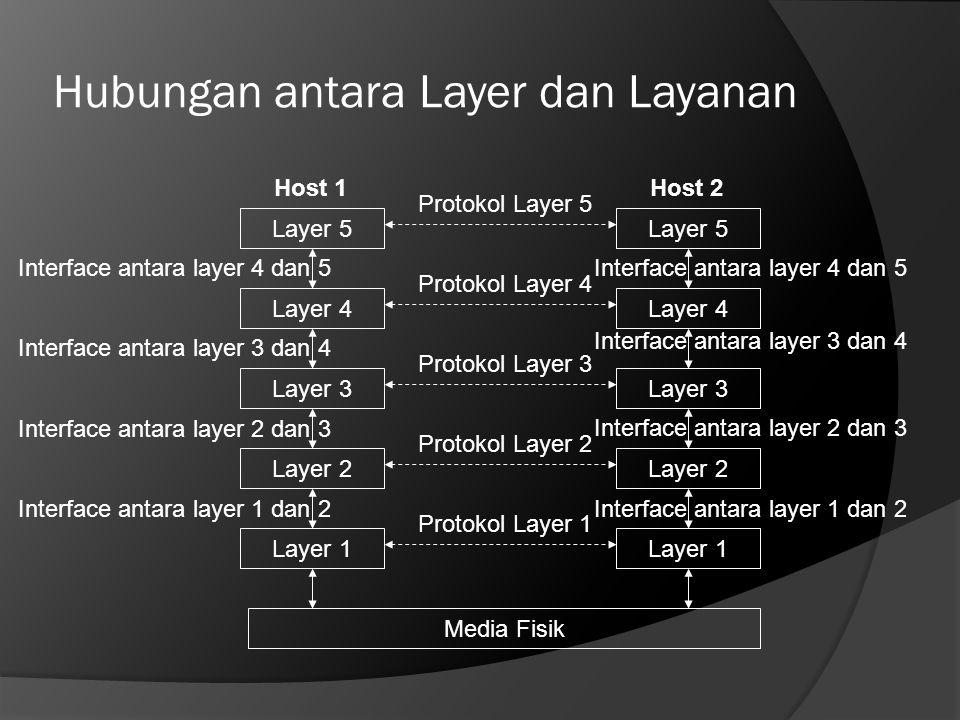 Hubungan antara Layer dan Layanan