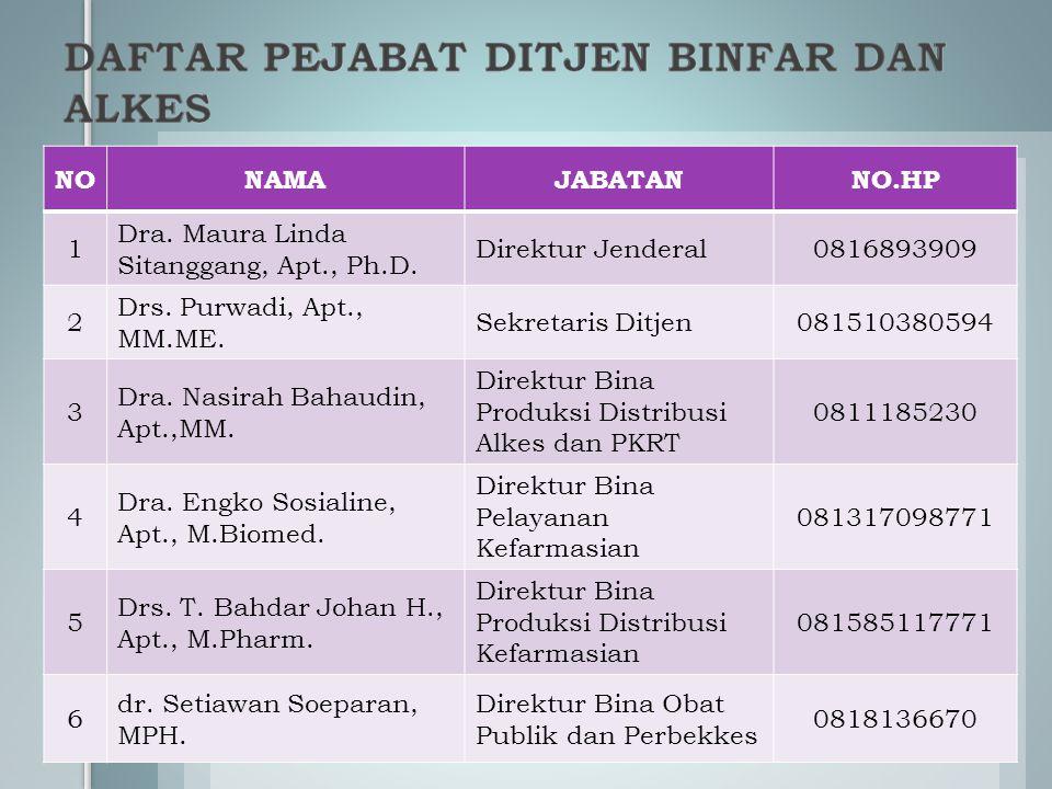 NO NAMA. JABATAN. NO.HP. 1. Dra. Maura Linda Sitanggang, Apt., Ph.D. Direktur Jenderal. 0816893909.