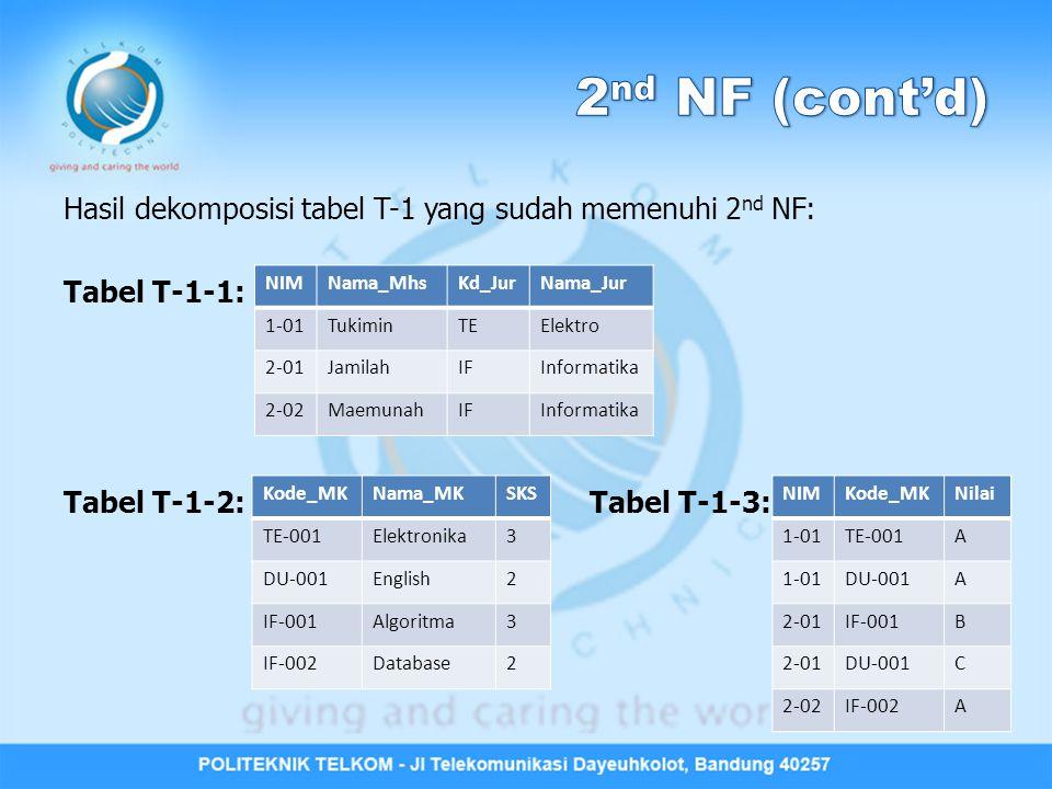 2nd NF (cont'd) Hasil dekomposisi tabel T-1 yang sudah memenuhi 2nd NF: Tabel T-1-1: Tabel T-1-2: Tabel T-1-3: